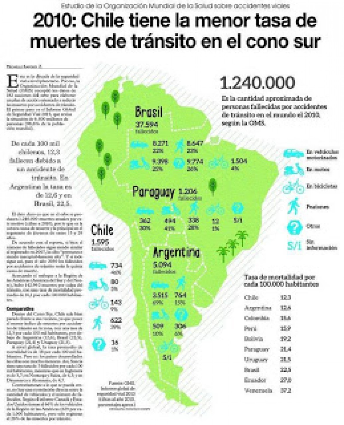 Statistics on Traffic Fatalities in Chile