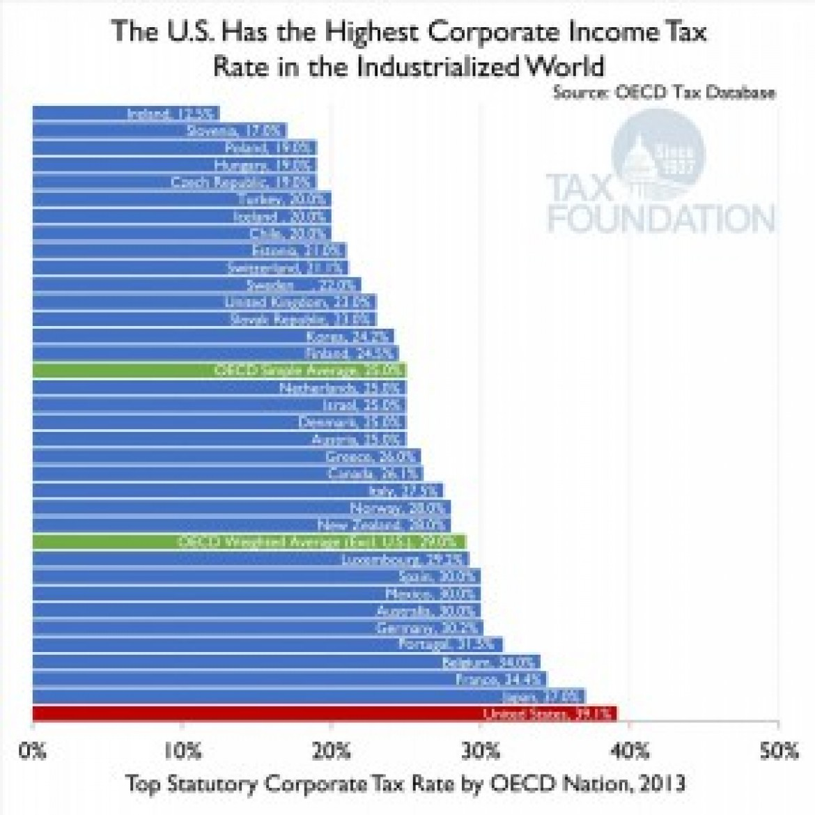 "OECD – ""Chile's Corporate Income Tax Rate Is Fourth Best"""