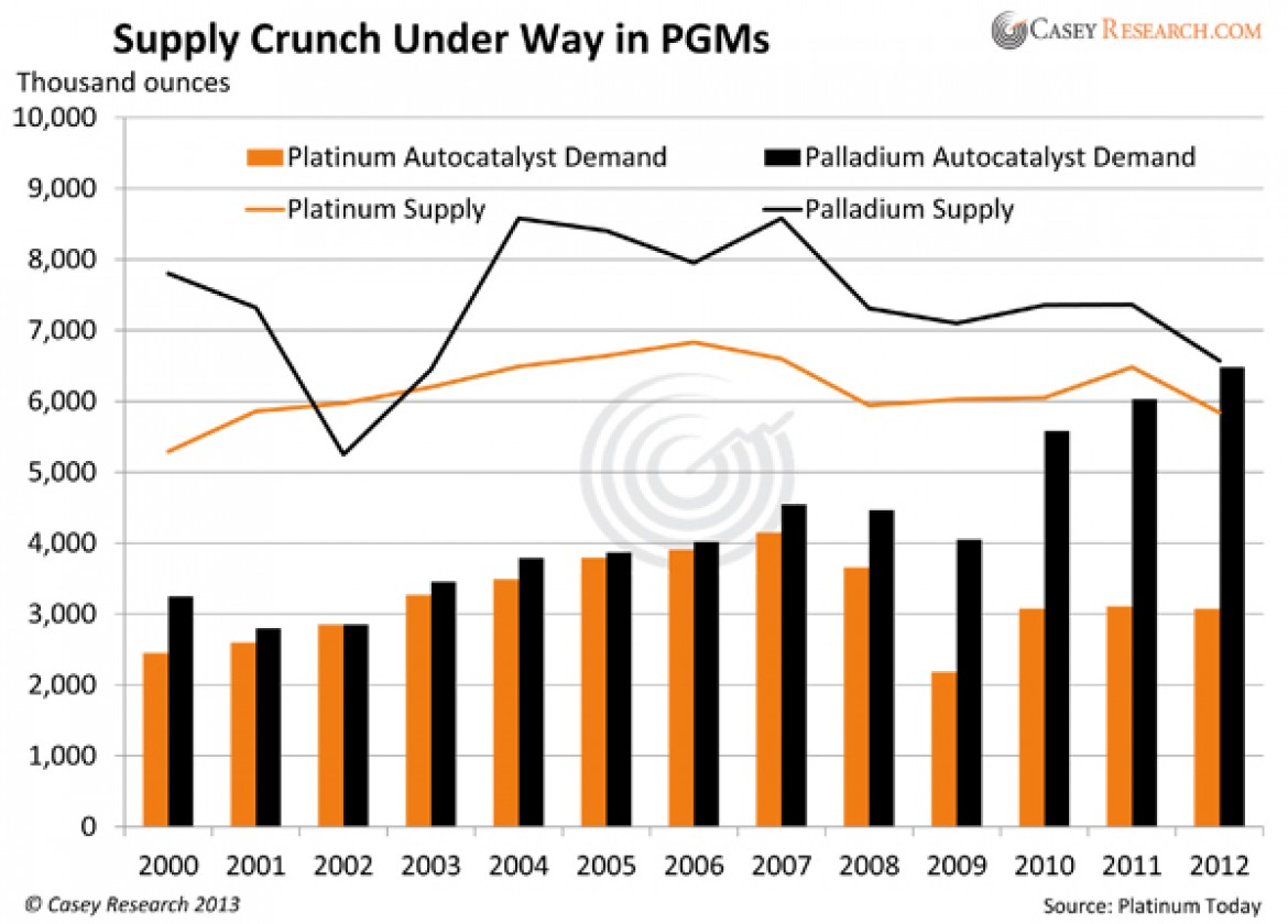Platinum and Palladium: A Fundamental Shift